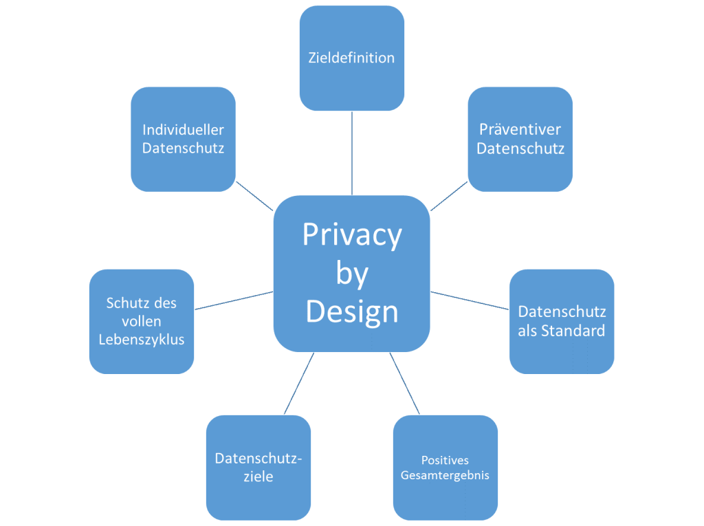 Cavoukian-Fraunhofer IOSB: 7 Foundational Privacy by Design Principles